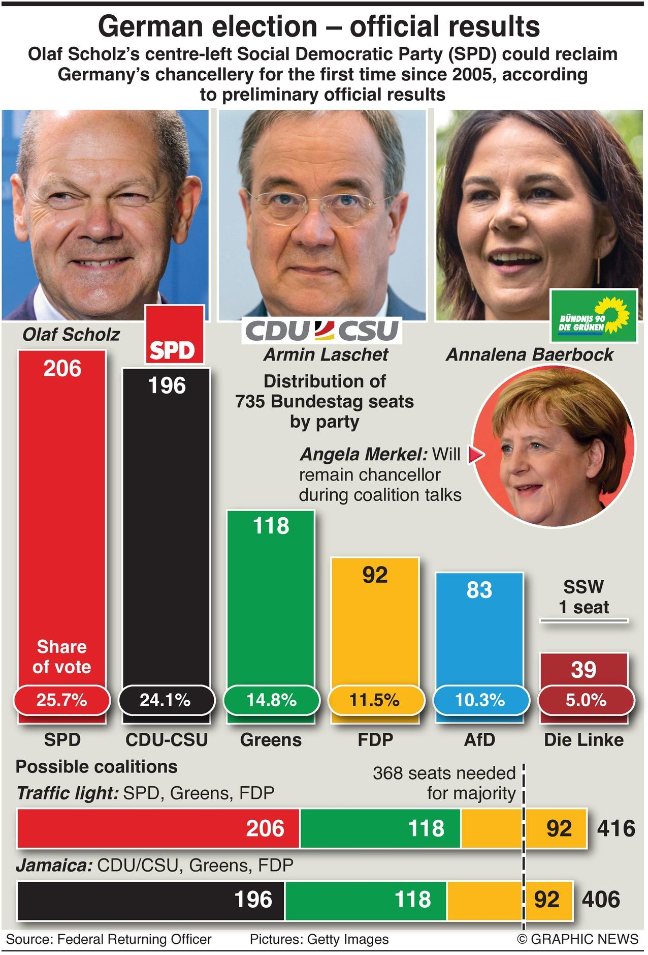 German 2021 Election results