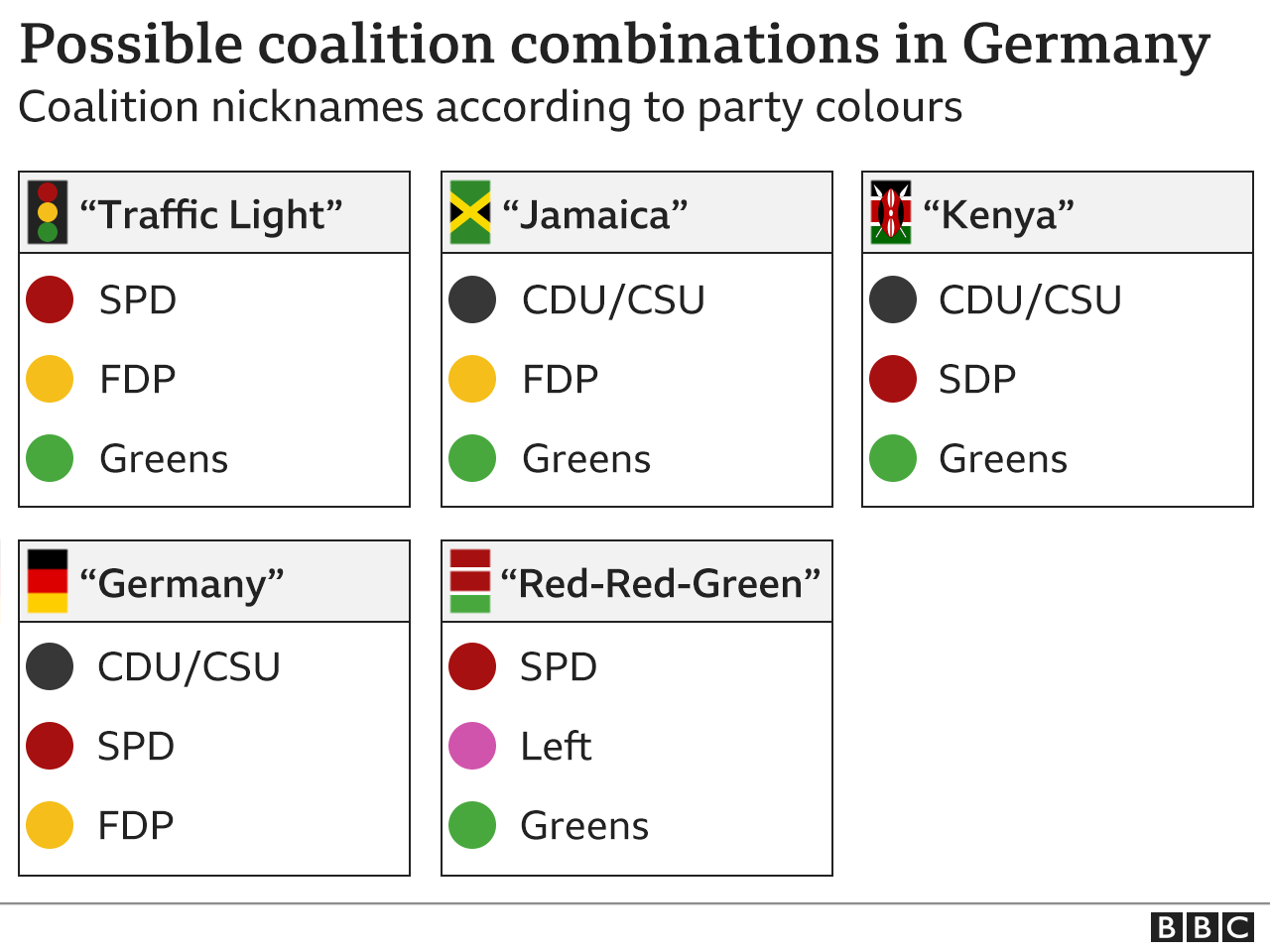 2021 German Elections Possible Coalitions from the BBC