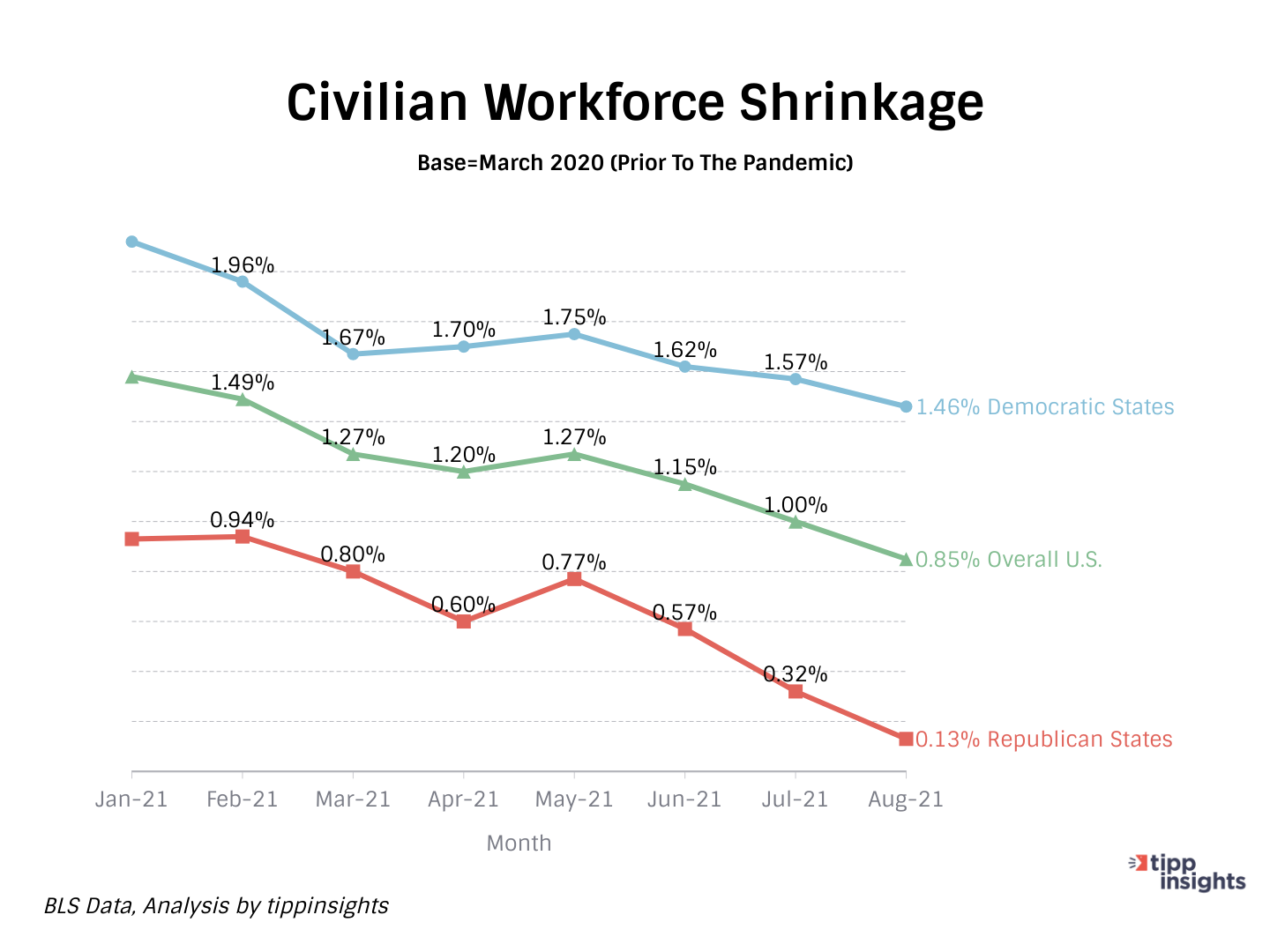 Shrinkage of Civilian Workforce pre-pandemic to current