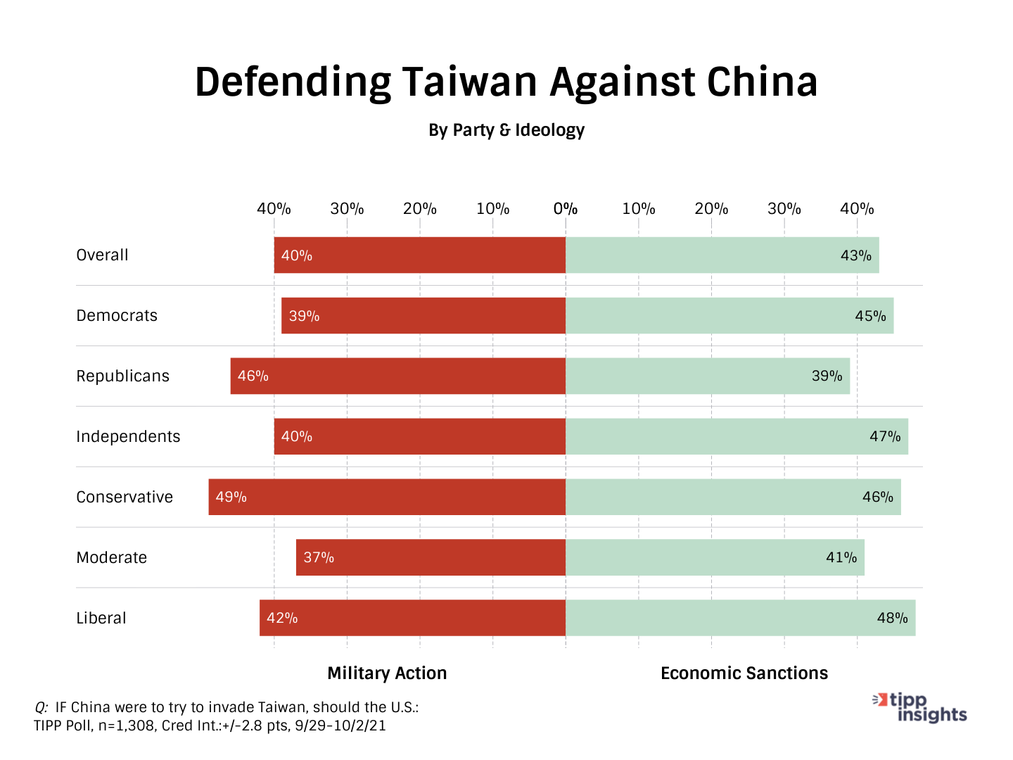 TIPP Poll Results: Asking Americans what they think is the best way to defend Taiwan against China