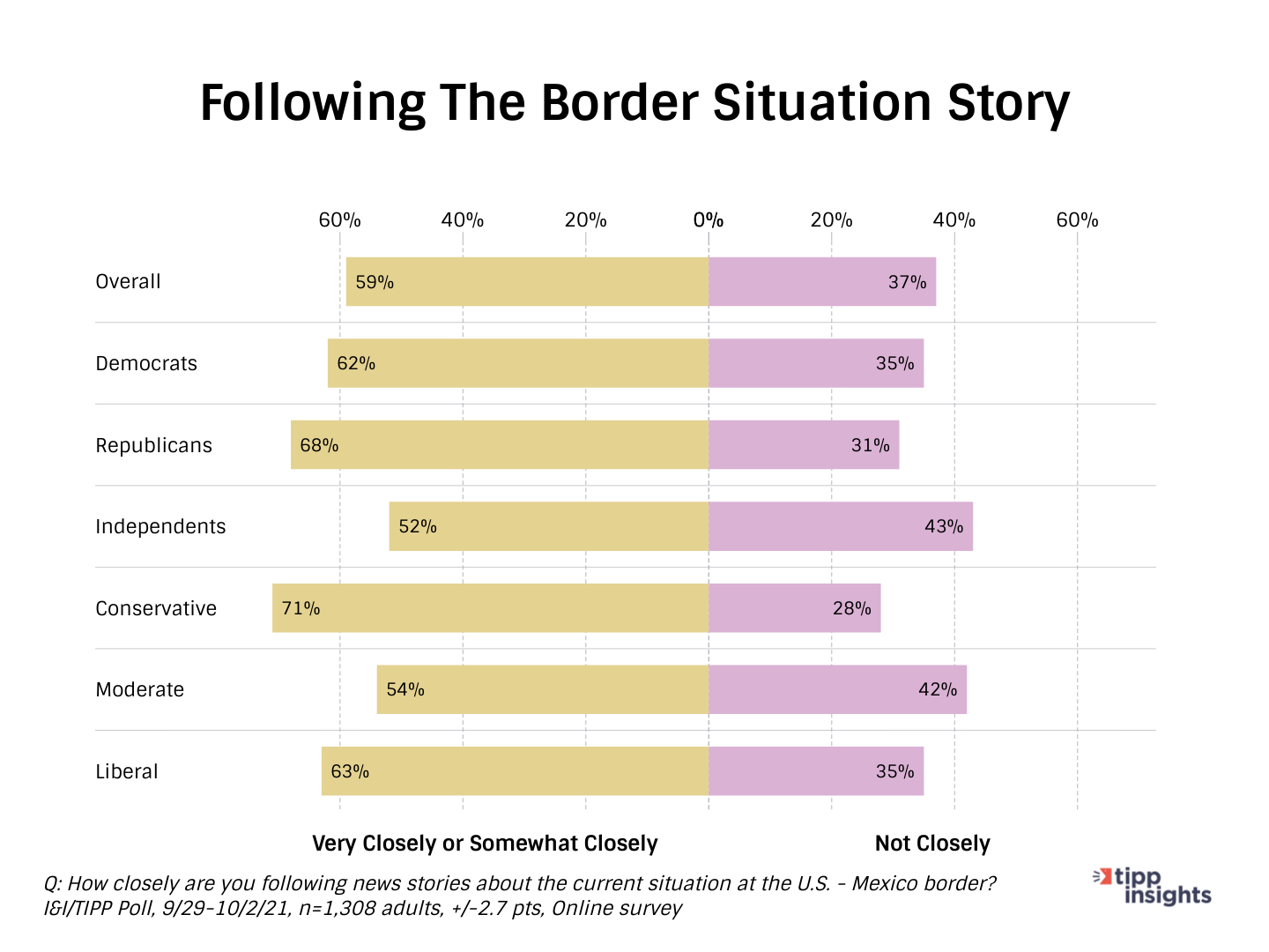 I&I/TIPP Poll Results: Americans following the souther border situation
