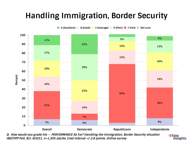 IBD/TIPP Poll Results: Joe Biden and his Handling Immigration, Border Seurity