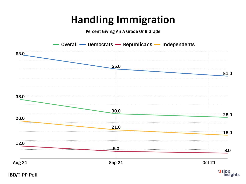 IBD/TIPP Poll Results: Joe Biden and his Handling of Immigration