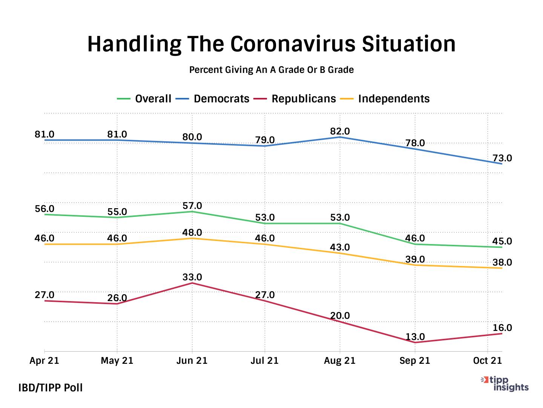 IBD/TIPP Poll Results: President Joe Biden of the United States and his Handling The Coronavirus Situation 1
