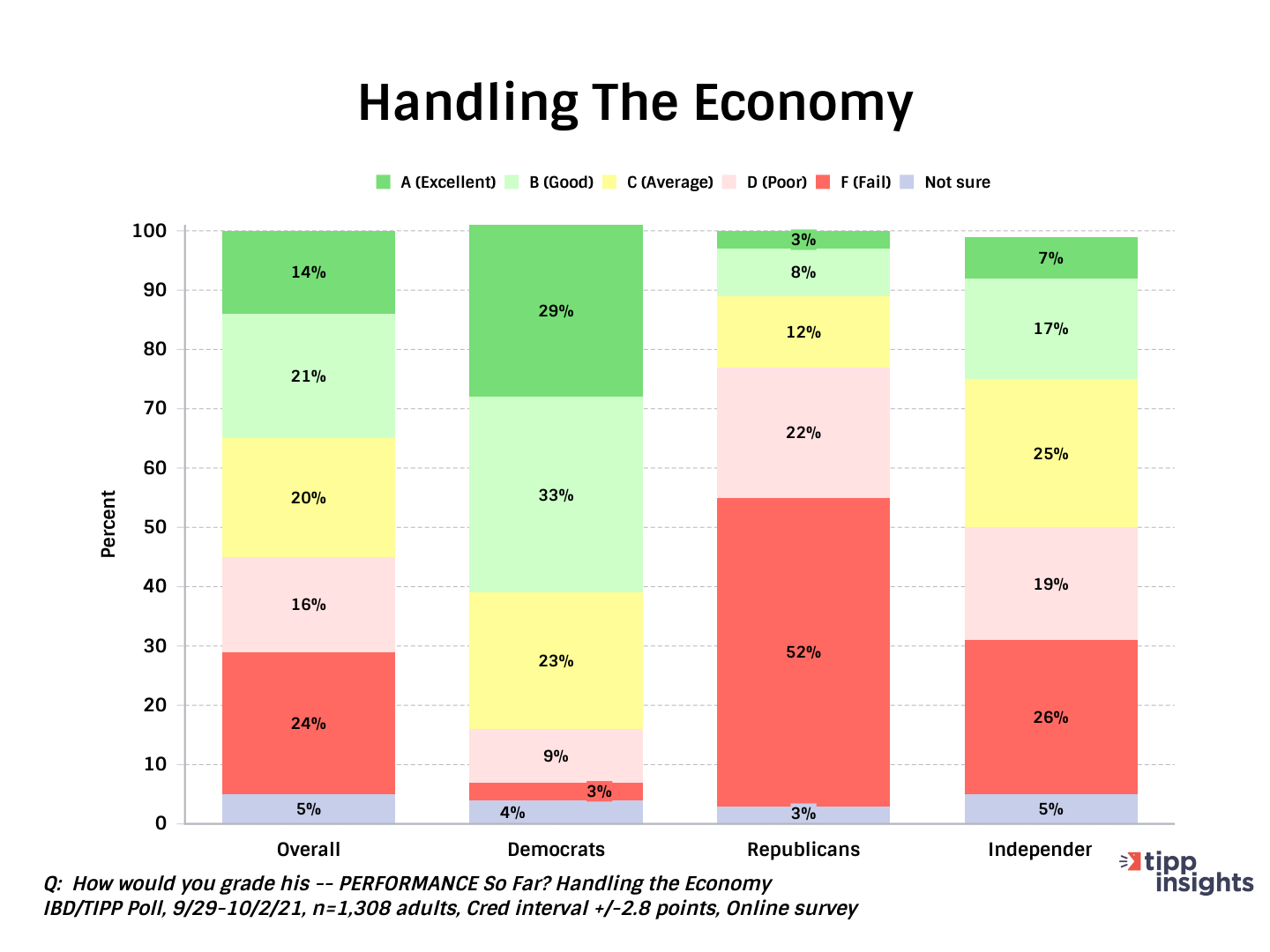 IBD/TIPP Poll Results: Joe Biden and his Handling of The United States Economy 2