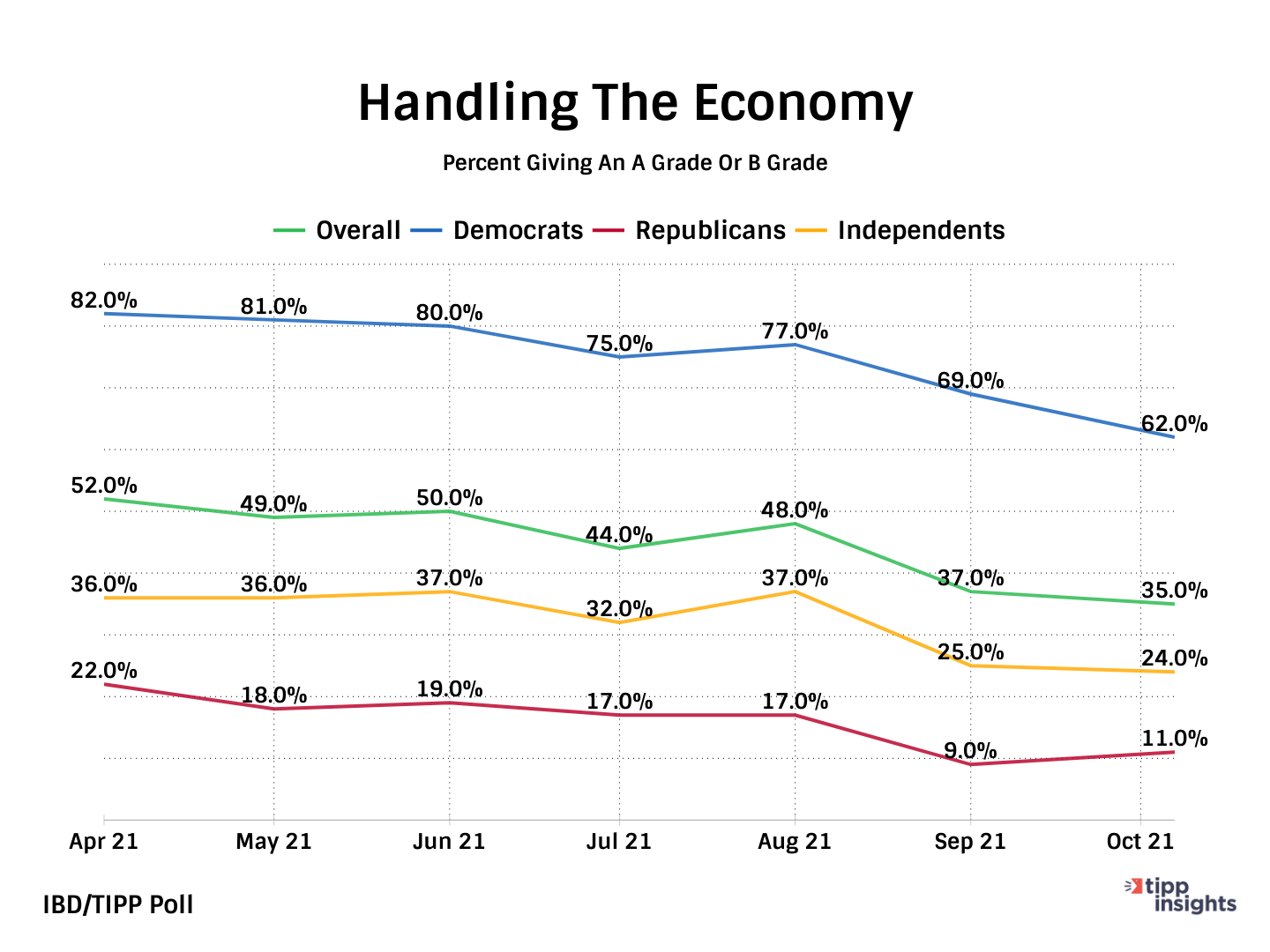 IBD/TIPP Poll Results: Joe Biden and his Handling of The United States Economy 1
