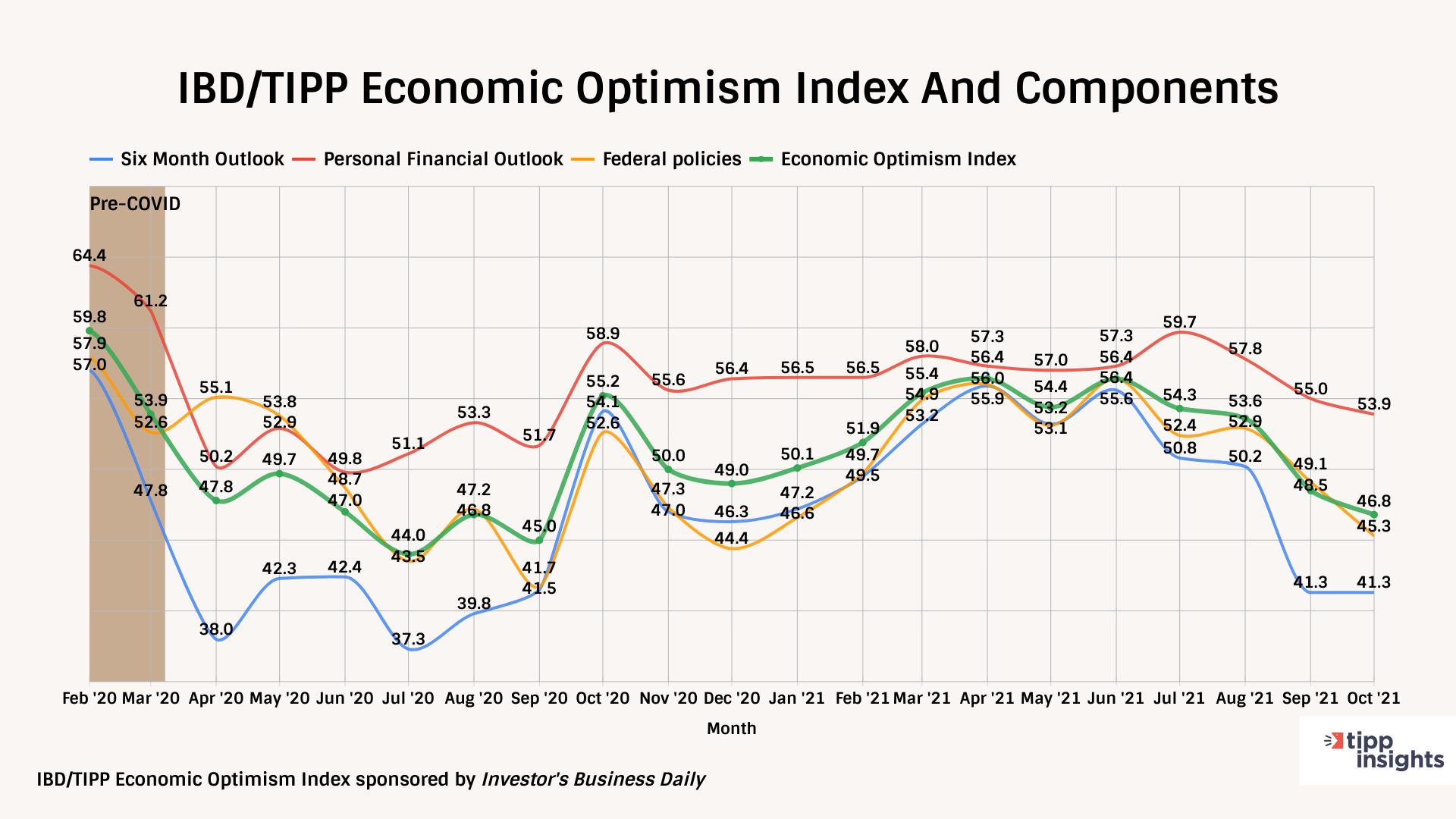 IBD/TIPP Economic Optimism Tracking chart February 2020-October 2021