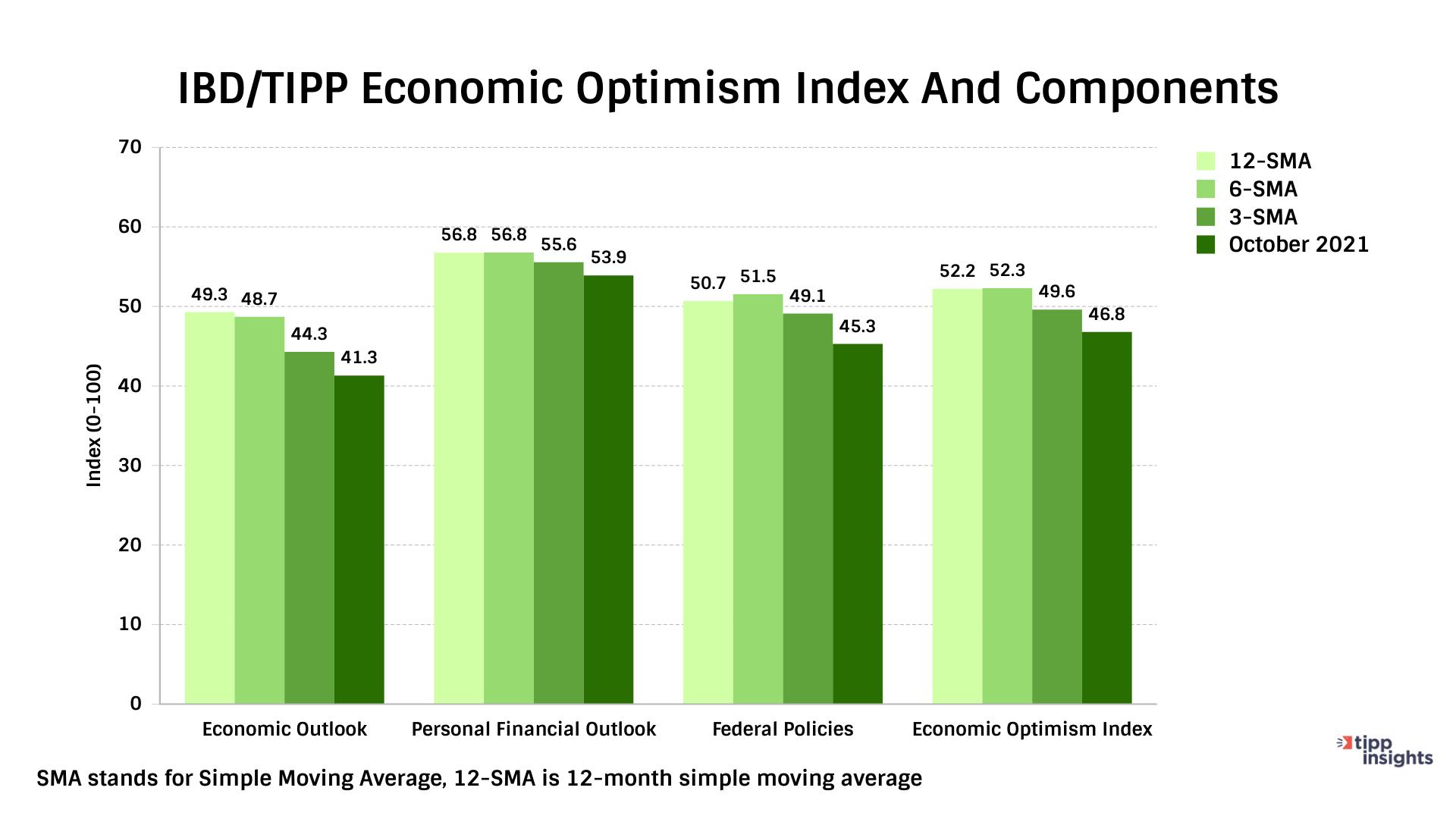 IBD/TIPP Economic Optimism Index 12 month simple moving average