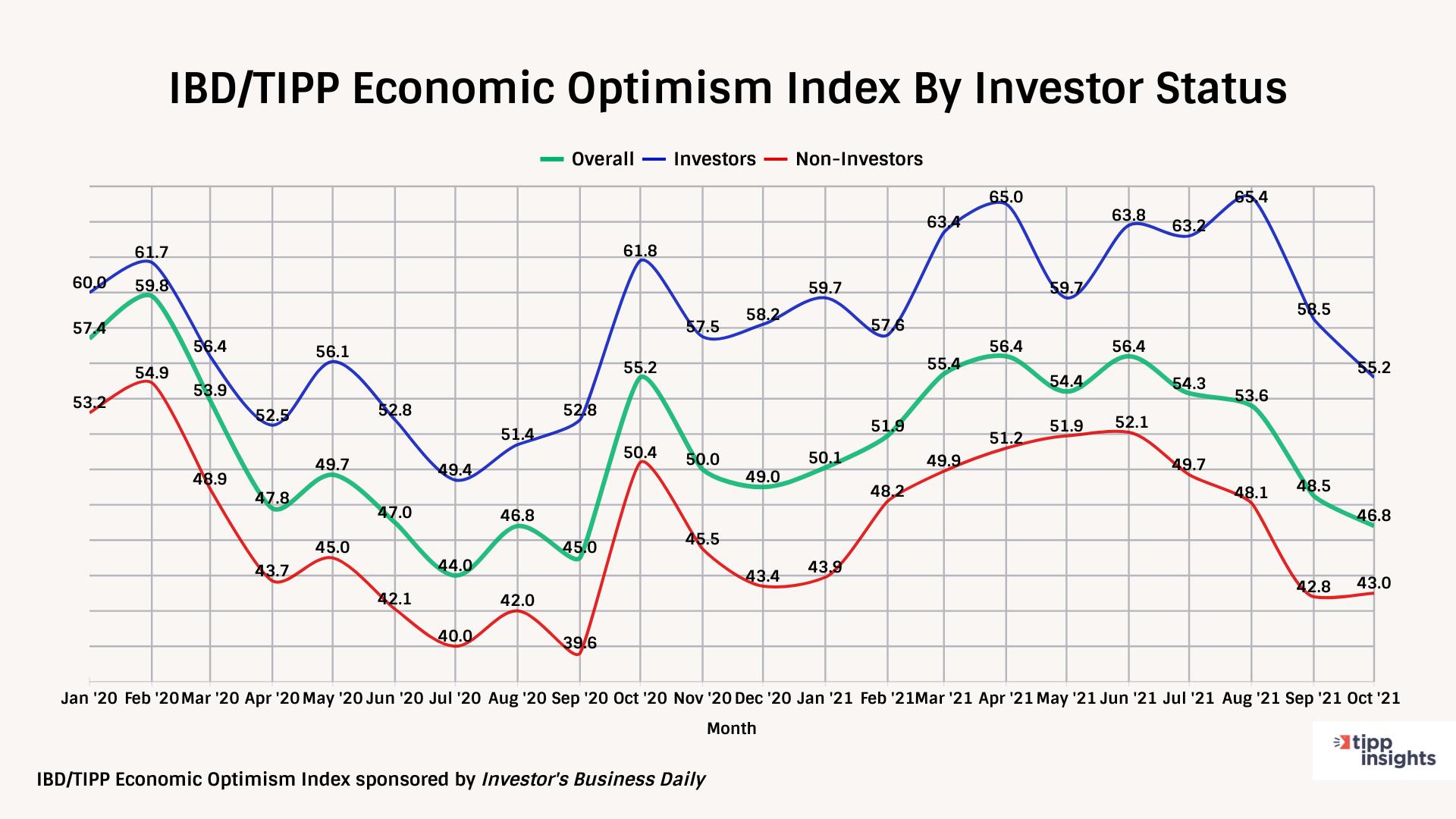 IBD/TIPP Economic Optimism Tracking Chart By Investor Status