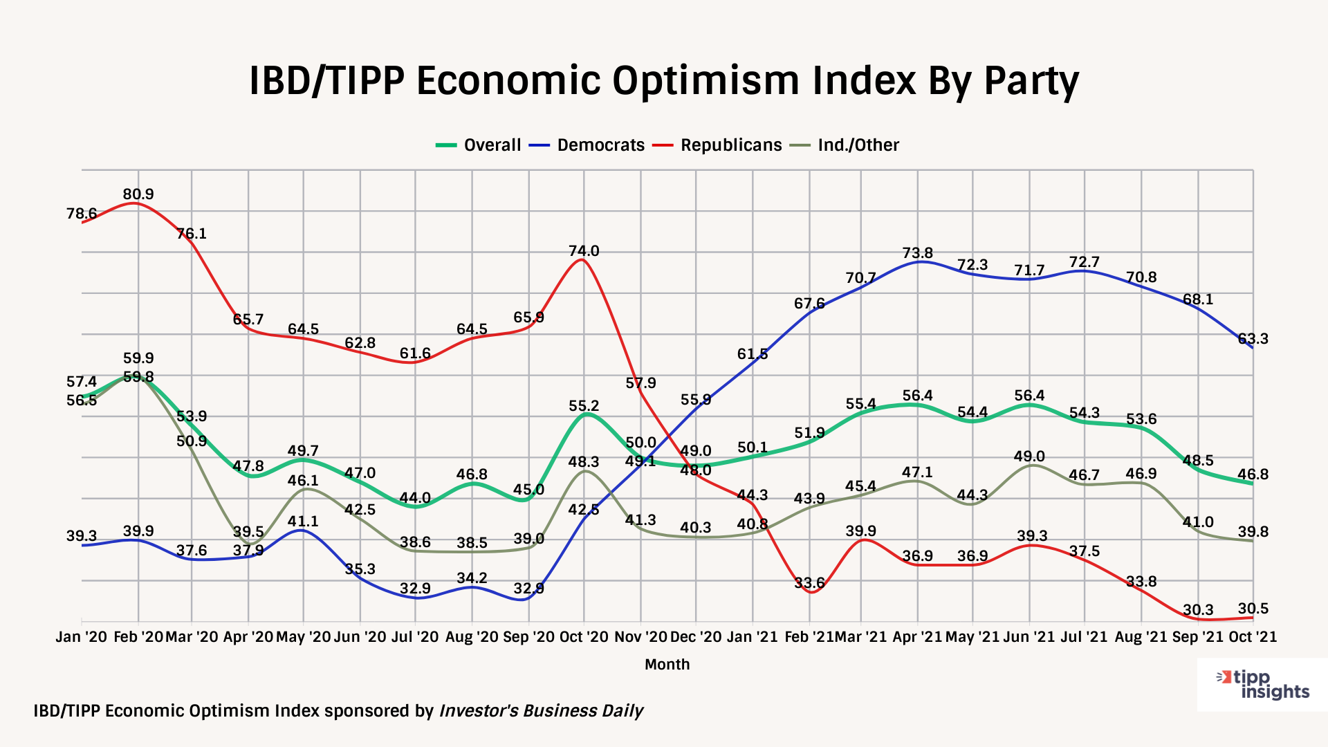 IBD/TIPP Economic Optimism Tracking Chart By Party