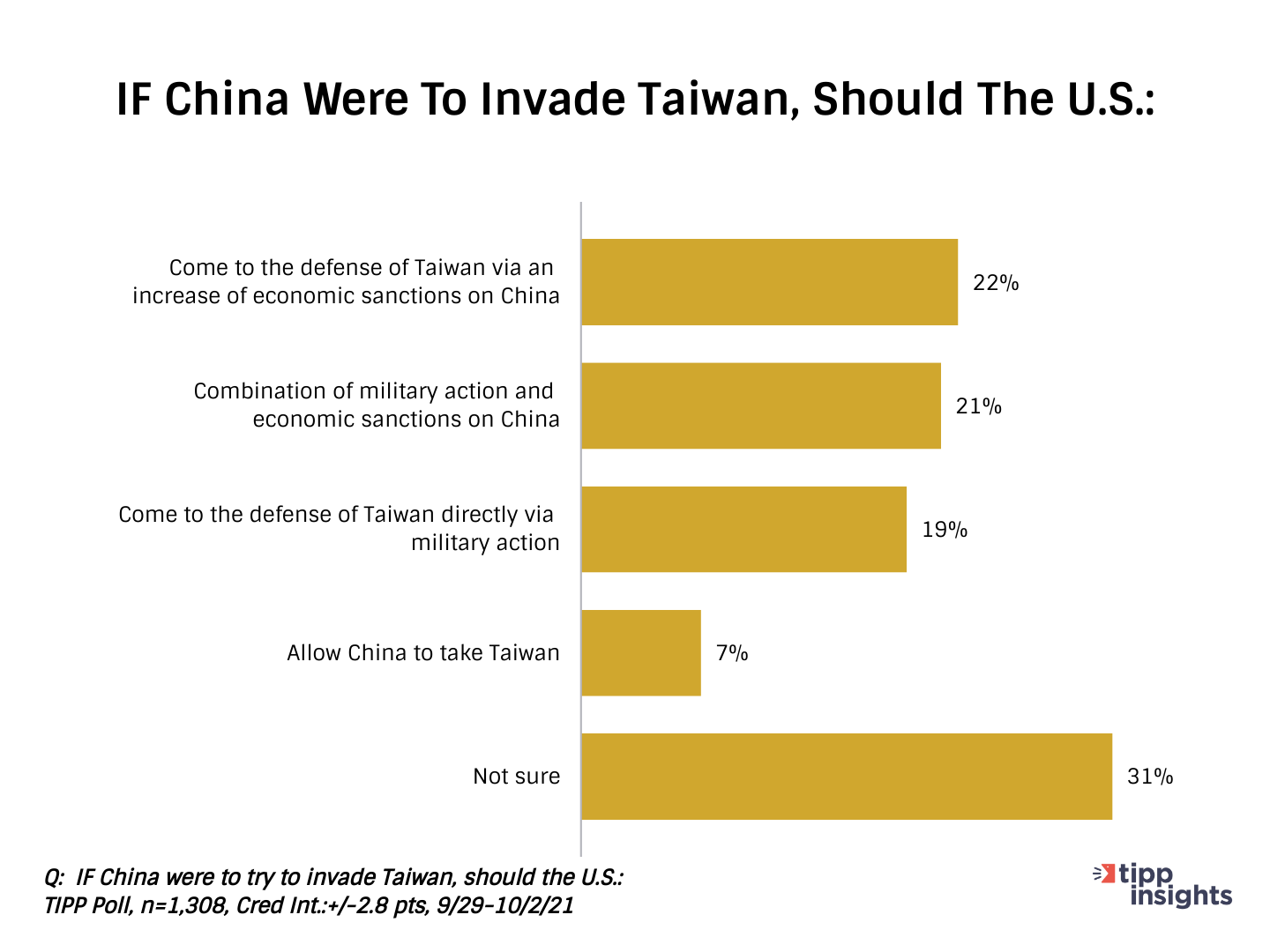 TIPP Poll Results: Americans being asked how should the U.S respond if China were to invade Taiwan chart