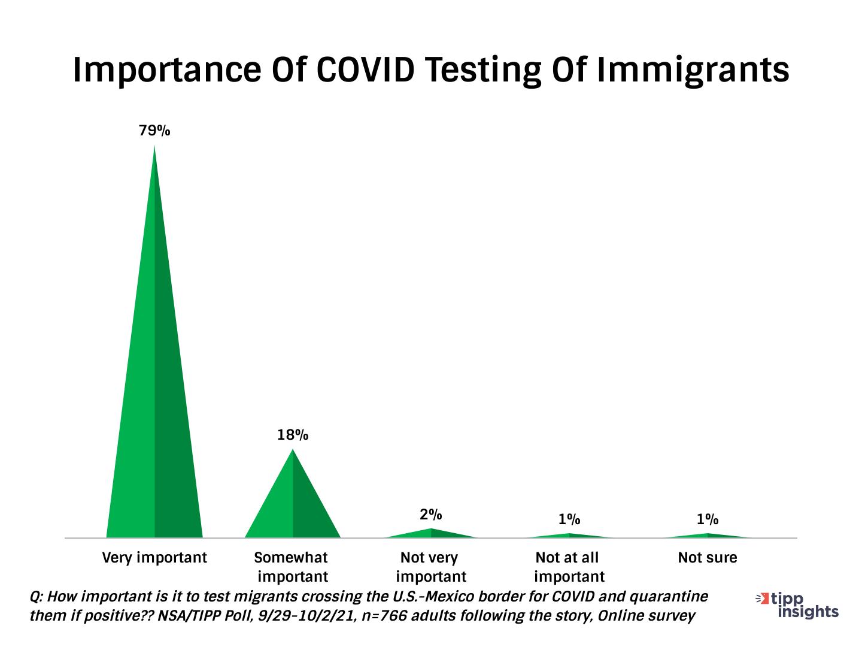 COVID Testing Chart