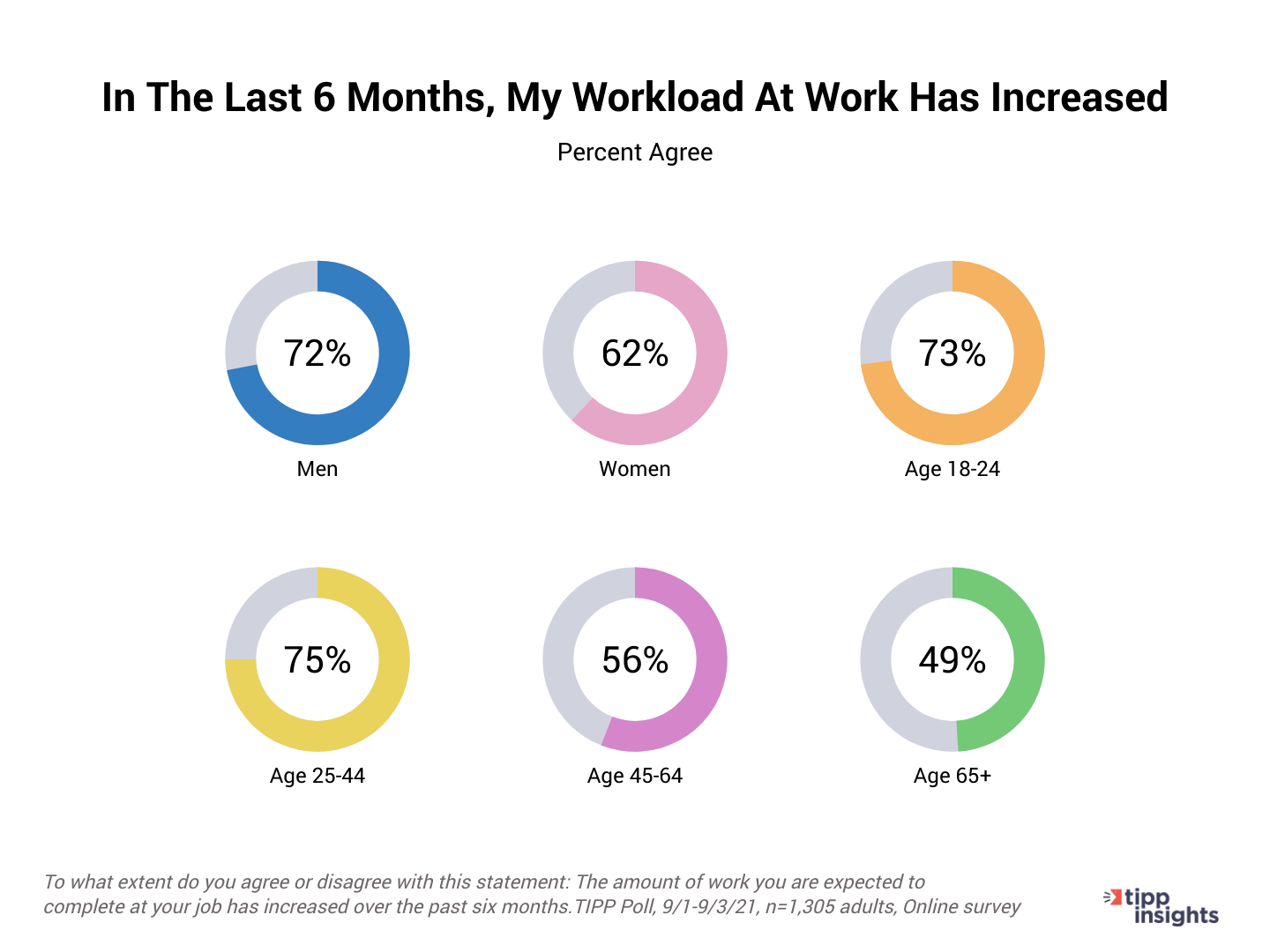 TIPP Poll Results: Americans and the increase of workloads By gender and age