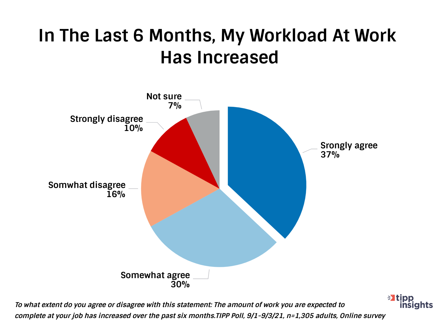 TIPP Poll Results: Has workloads in the united states increased over the past 6 months?