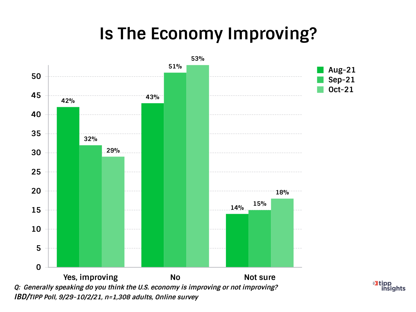 IBD/TIPP Economic Optimism Index: Americans and whether they think the Economy is Improving