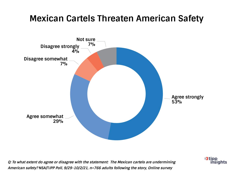 Chart - Cartels