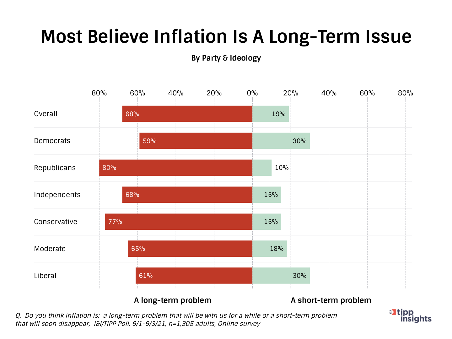 TIPP Poll Results: Most Americans think Inflation is a long-term issue