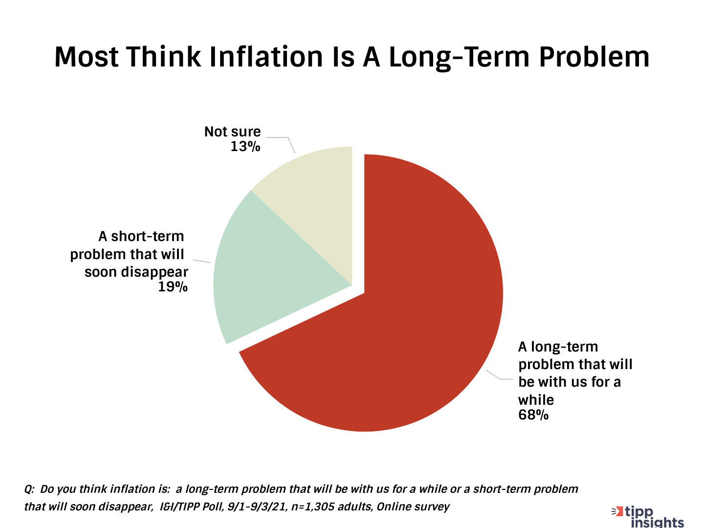 TIPP Poll Resutls: Most Americans think Inflation is a long-term issue