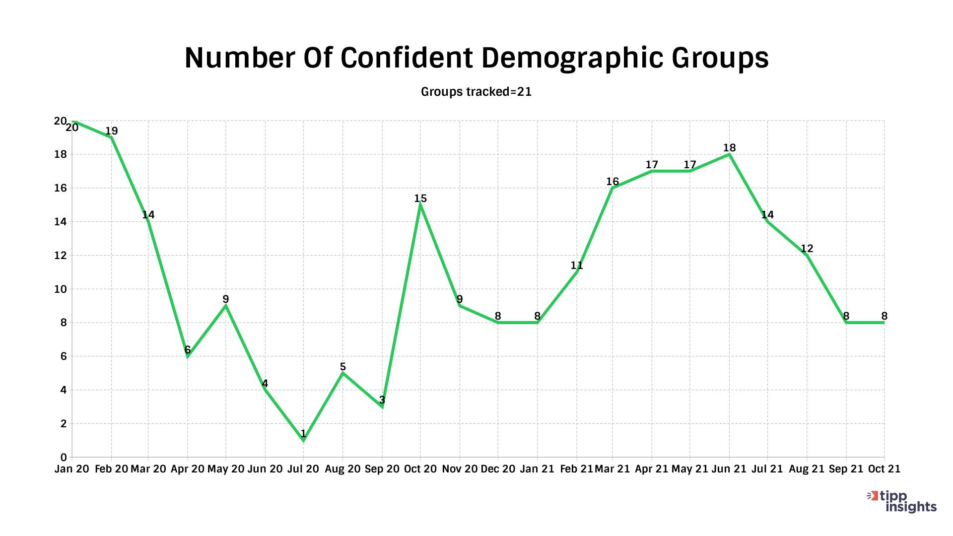 IBD/TIPP Economic Optimism number of demographic Groups Confident in U.S. Economy