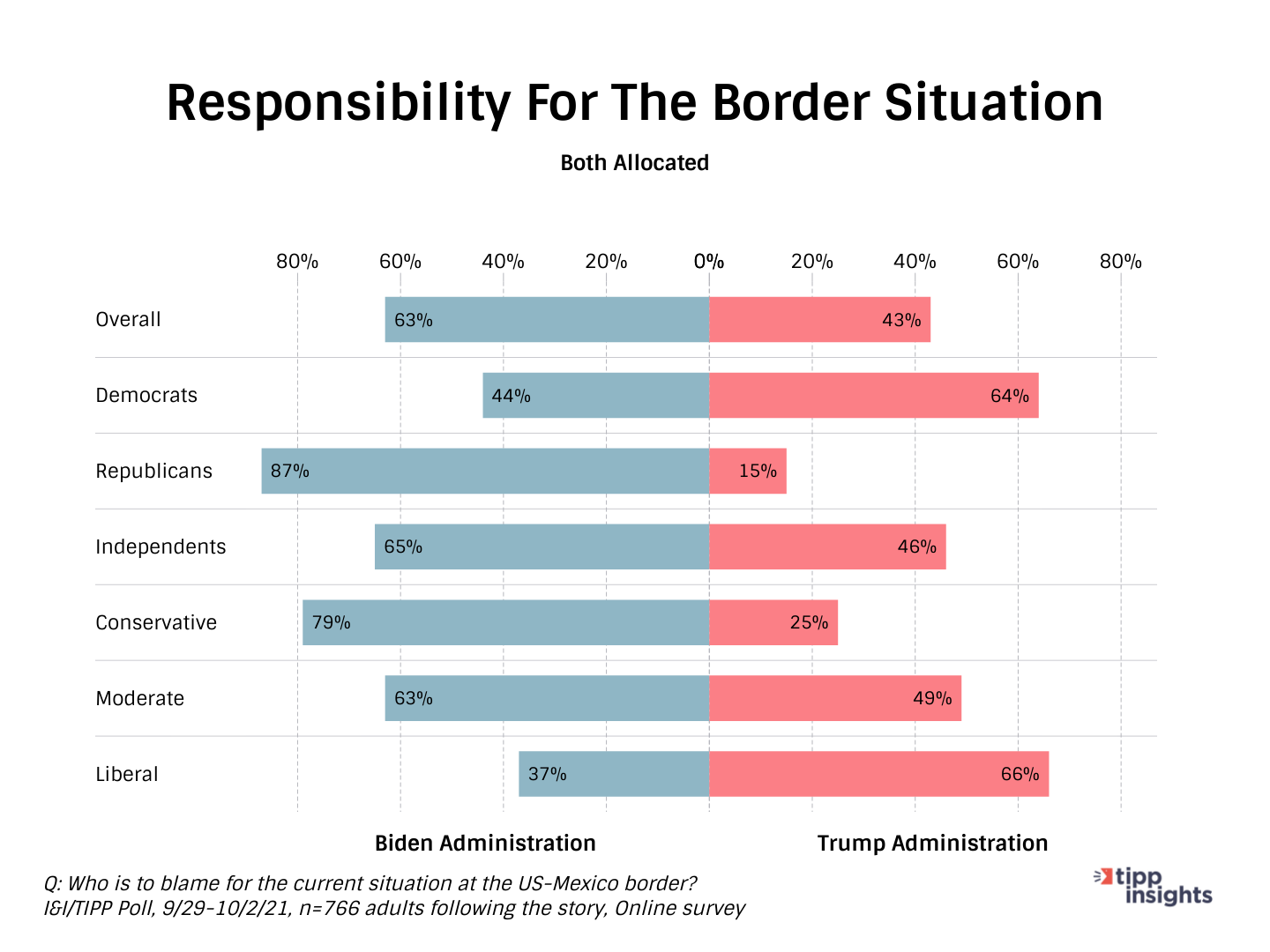 I&I/TIPP Poll Results: Who is responsible for the souther border situation, Biden Administration or Trump