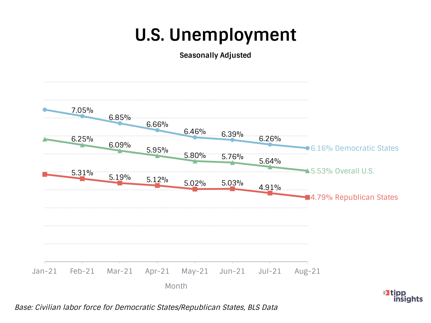 BLS Data on Unemployment in the United States