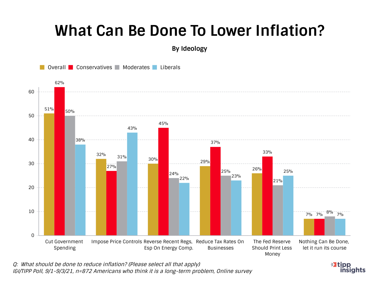 TIPP Poll Results: What Americans think should be done to reduce inflation Grouped bar chart by ideology