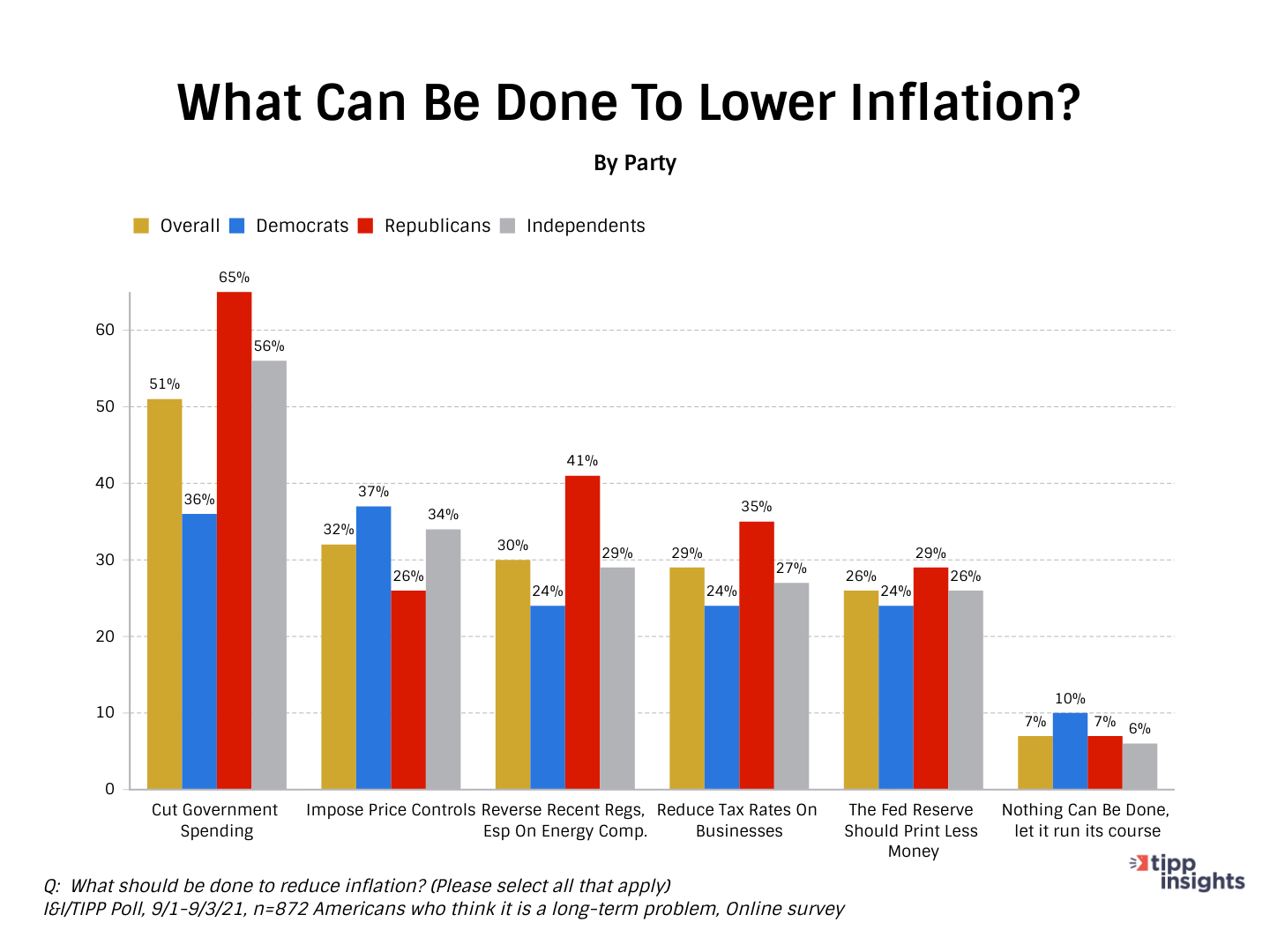 TIPP Poll Results: What Americans think can be done to lower inflation Grouped bar chart by party