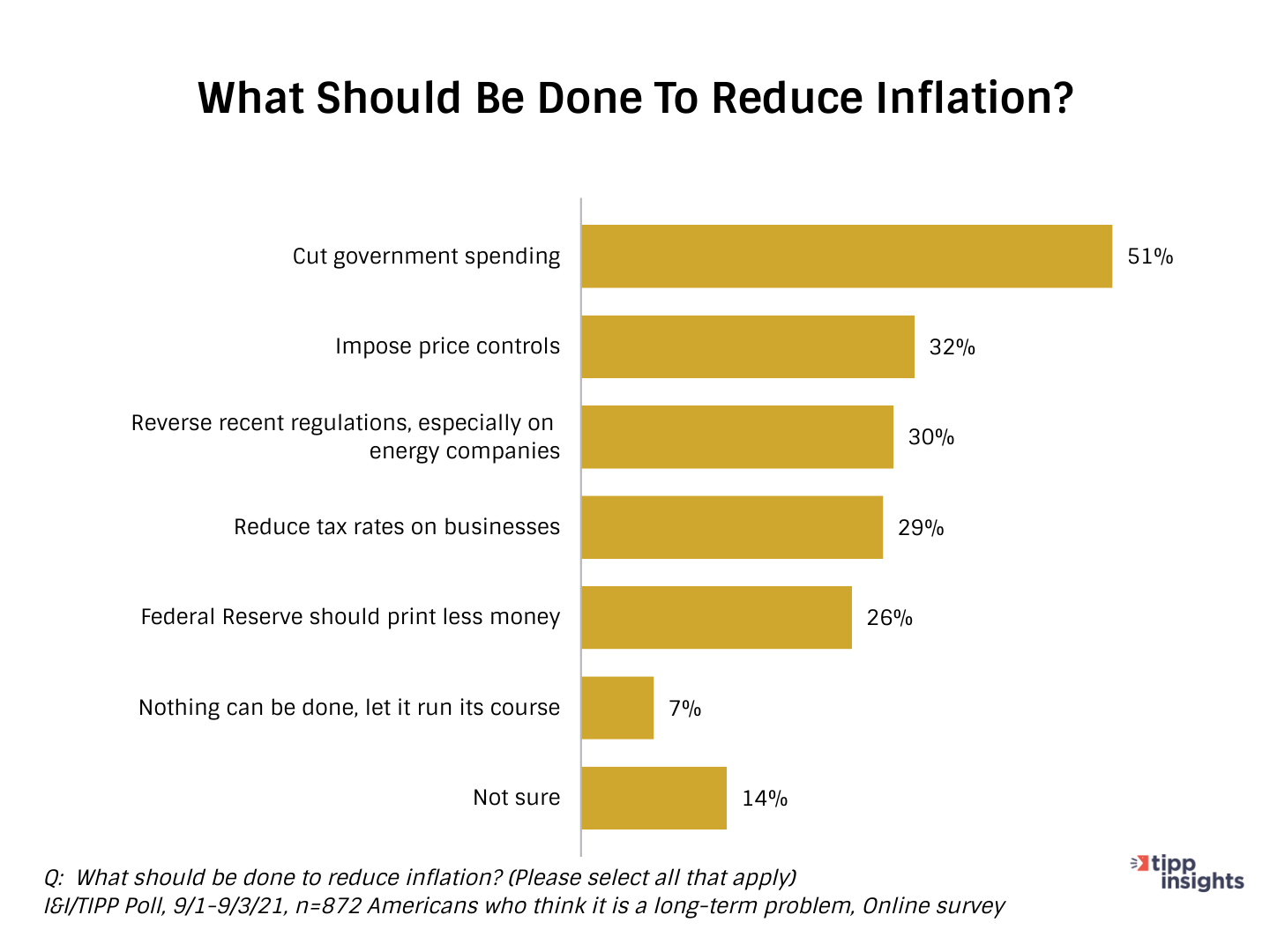 TIPP Poll results: What do Americans think should be done to Tame inflation