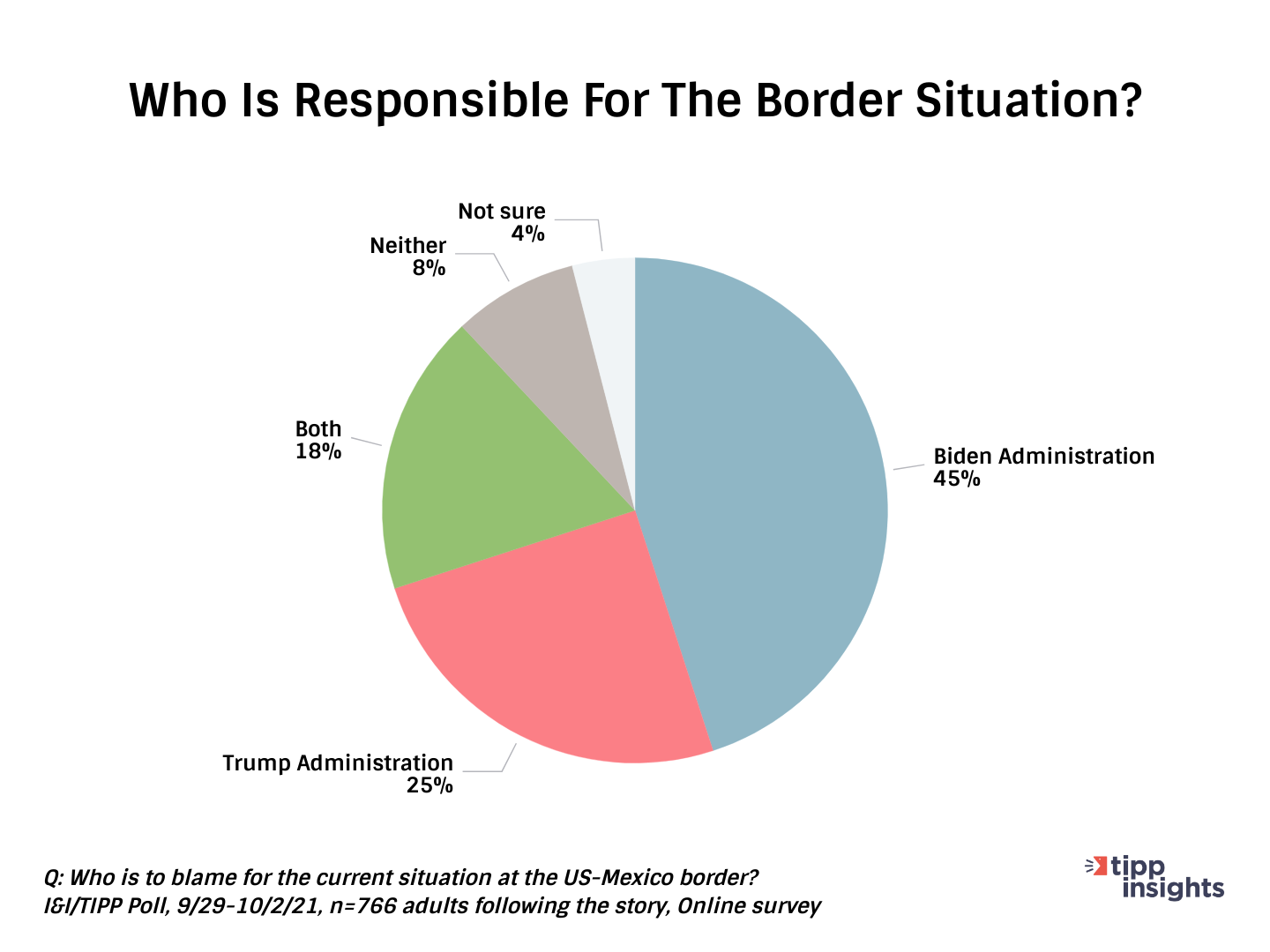 I&I/TIPP Poll Results: Who is responsible for the southern border crisis